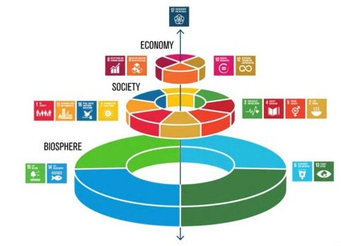 Hållbarhetsmål: Biosfär > Samhälle > Economi